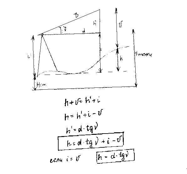 Тахеометрическая Съемка Полевые И Камеральные Работы