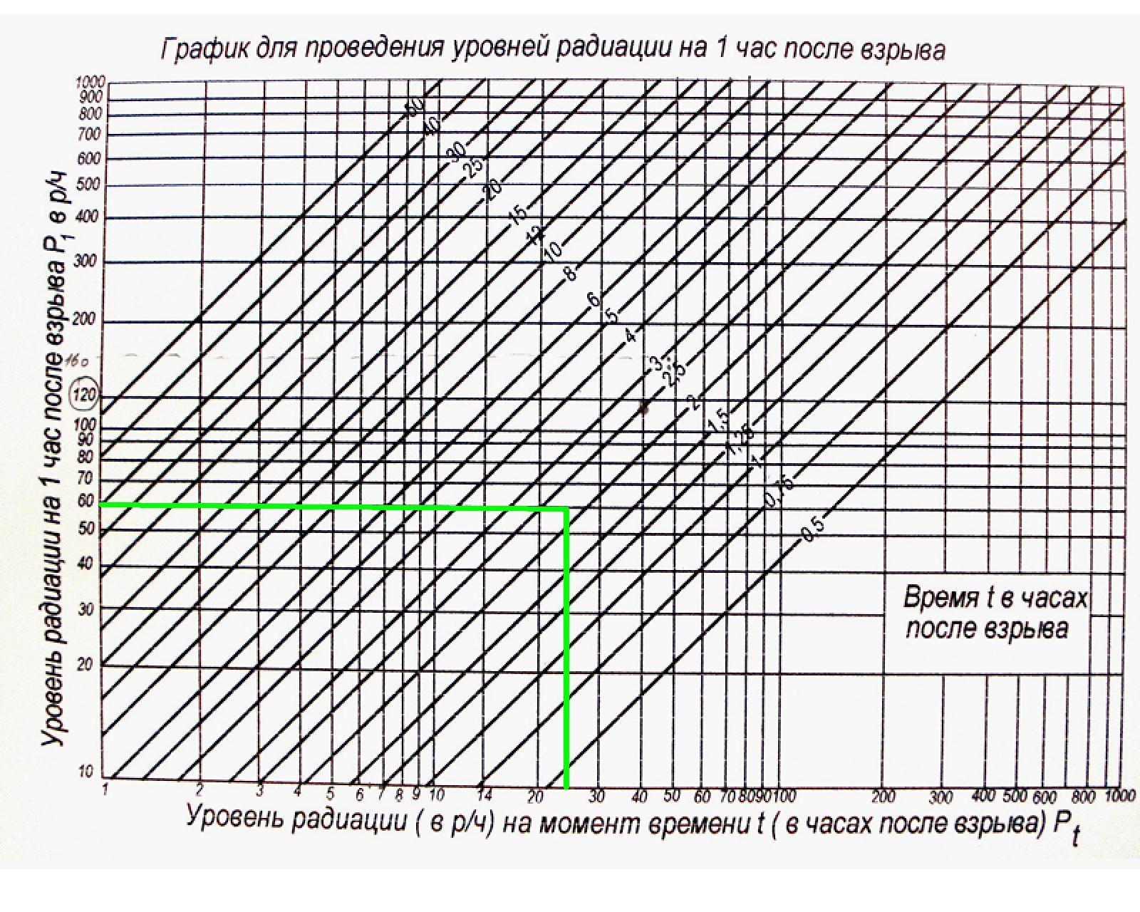 Решение задач по оценке радиационной обстановки решение задач по сопротивлению материалов