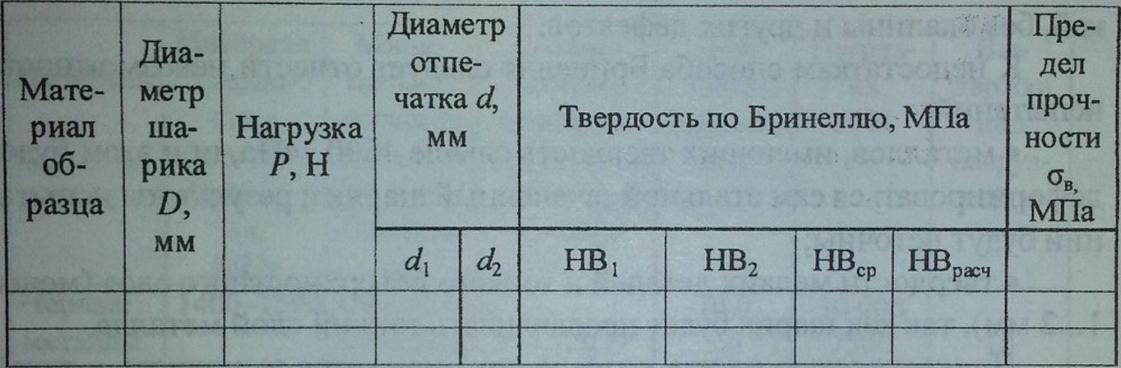 Испытание металлов на прочность реферат 6342