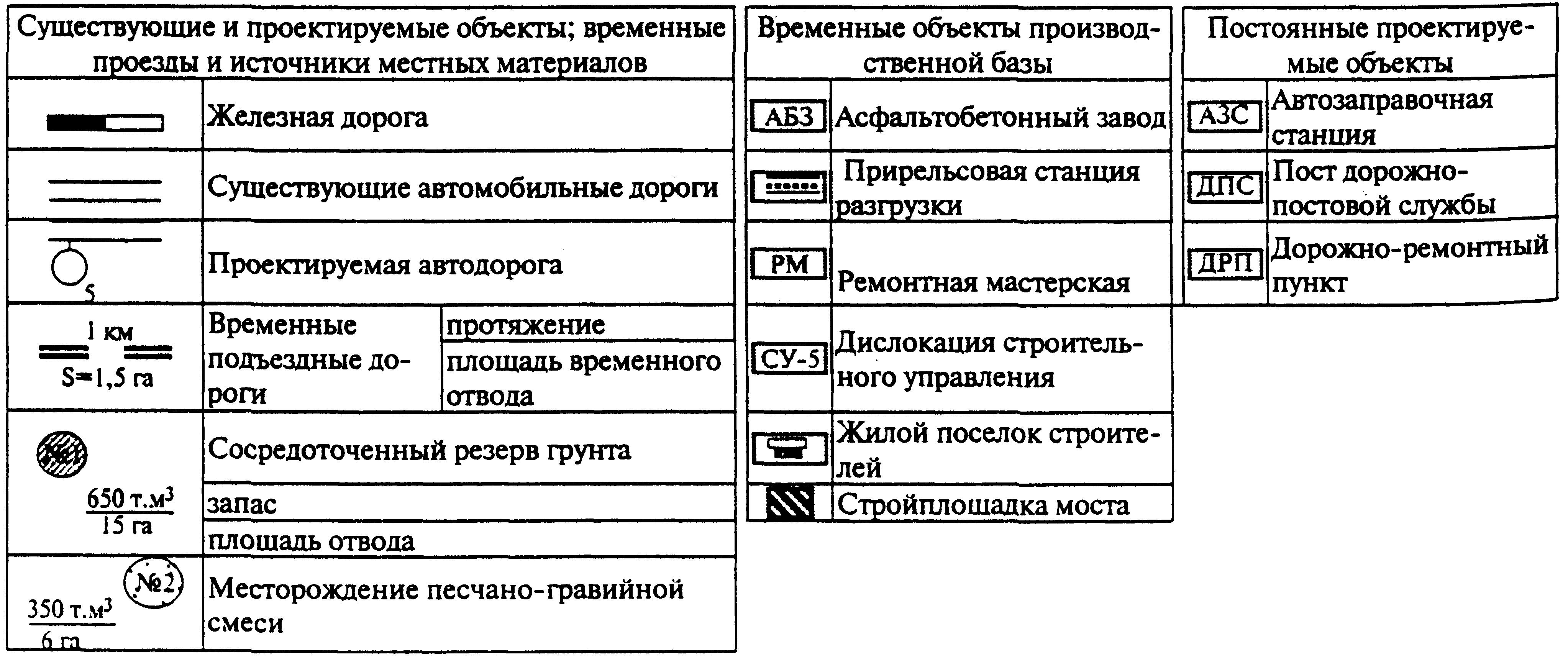 Проектирование организации строительства и производства работ реферат 3794
