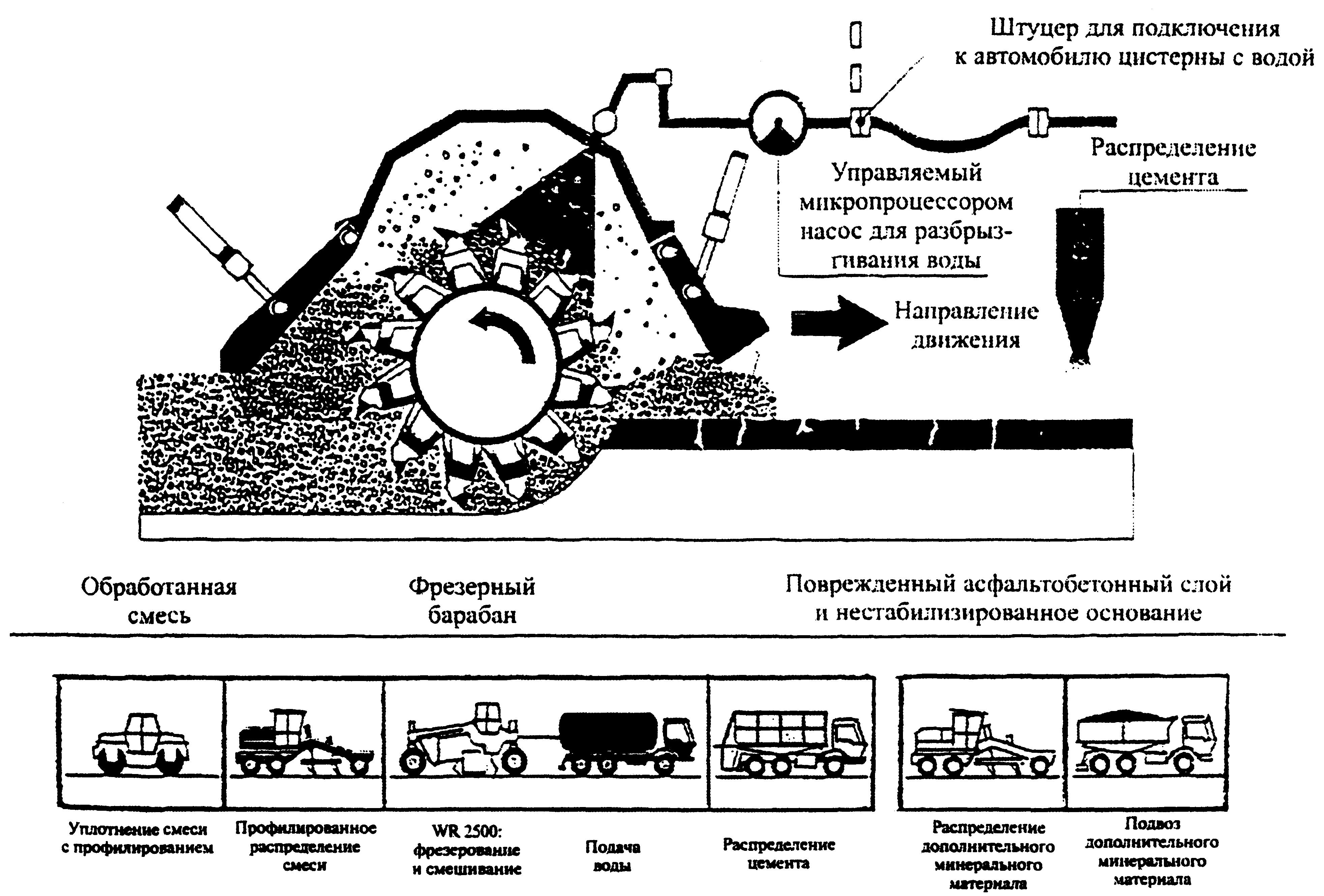 Технологическая схема асфальтобетонного покрытия