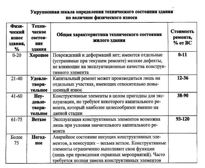 Шкала физического износа здания