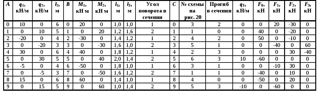 Решение задач подбор сечения балки задачи по физике 7 с решением
