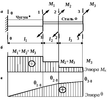 Решение задач по кручению стержня алгоритм решения задач растворы с решением