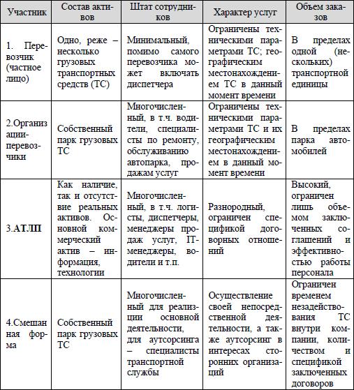 Таблица 2 - основные задачи разделов логистики движения ресурсов