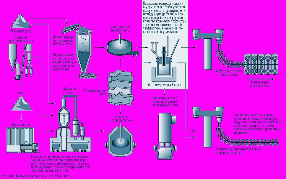 Комплексная курсовая работа пояснительная записка В настоящей работе изложены методика расчетов основных параметров механизмов электродуговой сталеплавильной печи ДСП 120
