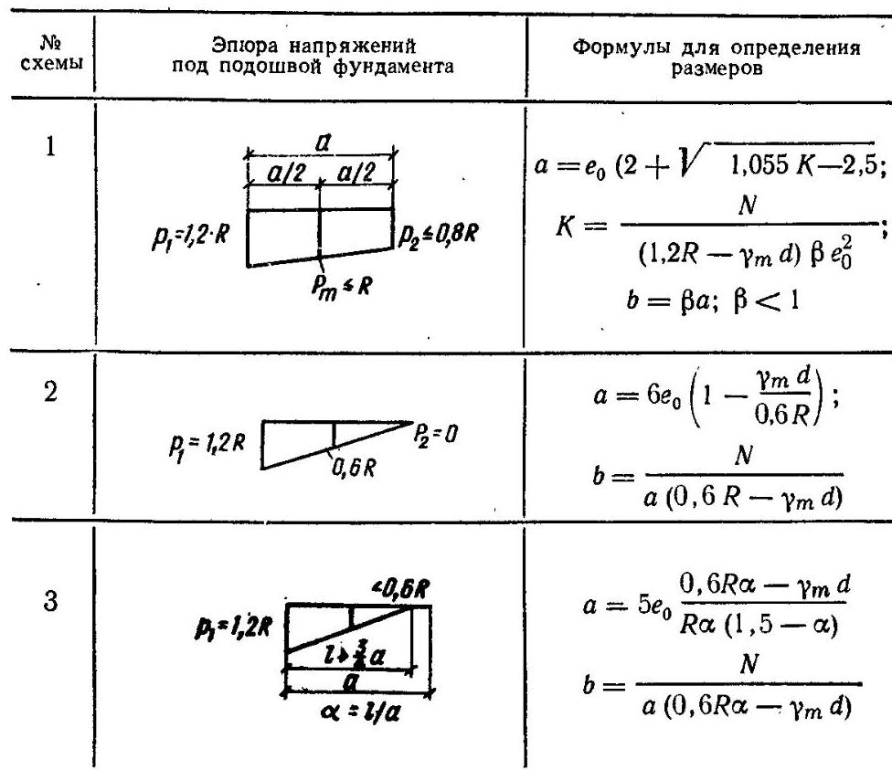расчетная схема центрально сжатых колонн