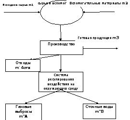 Раздел порядок выполнения курсовой работы Раздел 3 задания к курсовой работе Вариант 1