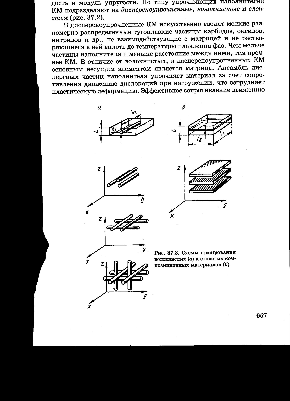 Волокнистые композиционные материалы