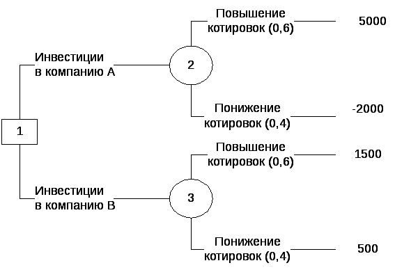 Реферат метод дерева решений 703