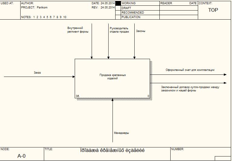 Idef0 построение диаграмм