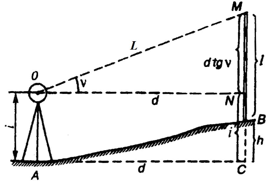 индекс различие горизонтальной тахиометрический съемки раскопки помогли