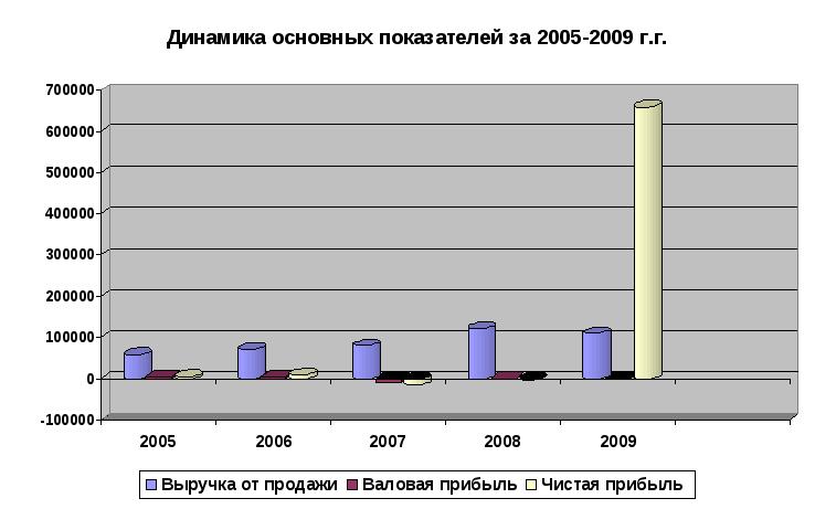 Курсовая работа Динамика основных показателей предприятия за 2005 2009 г г
