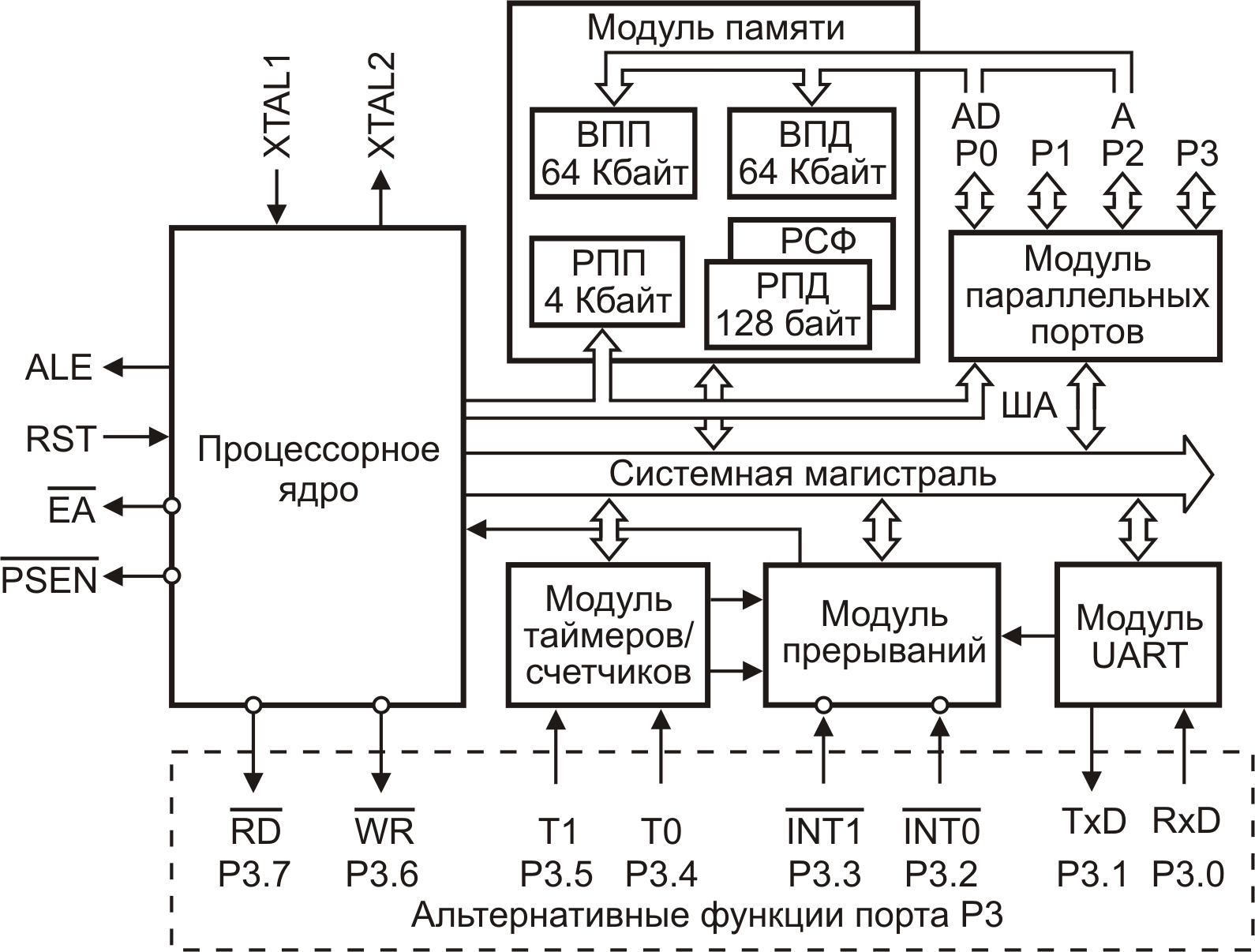 Реферат микроконтроллеры структурная схема фото 484