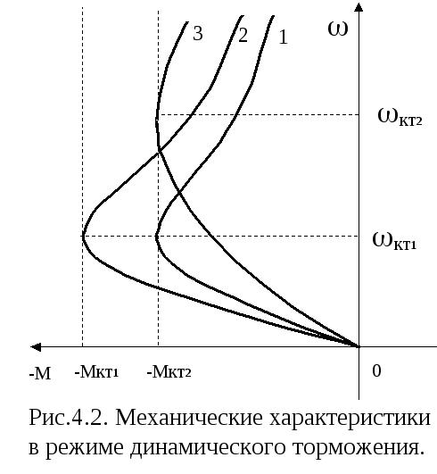 Динамические характеристики асинхронного двигателя