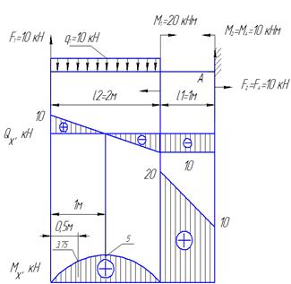 Решение задачи на расчет балки на прочность все задачи с5 с решениями