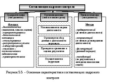 Кадровый контроллинг и кадровое планирование реферат 1929