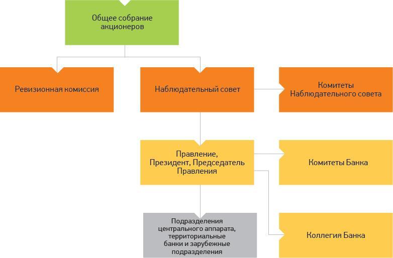 Характеристика оказываемых услуг 2 4 Организационная структура оао Сбербанк России