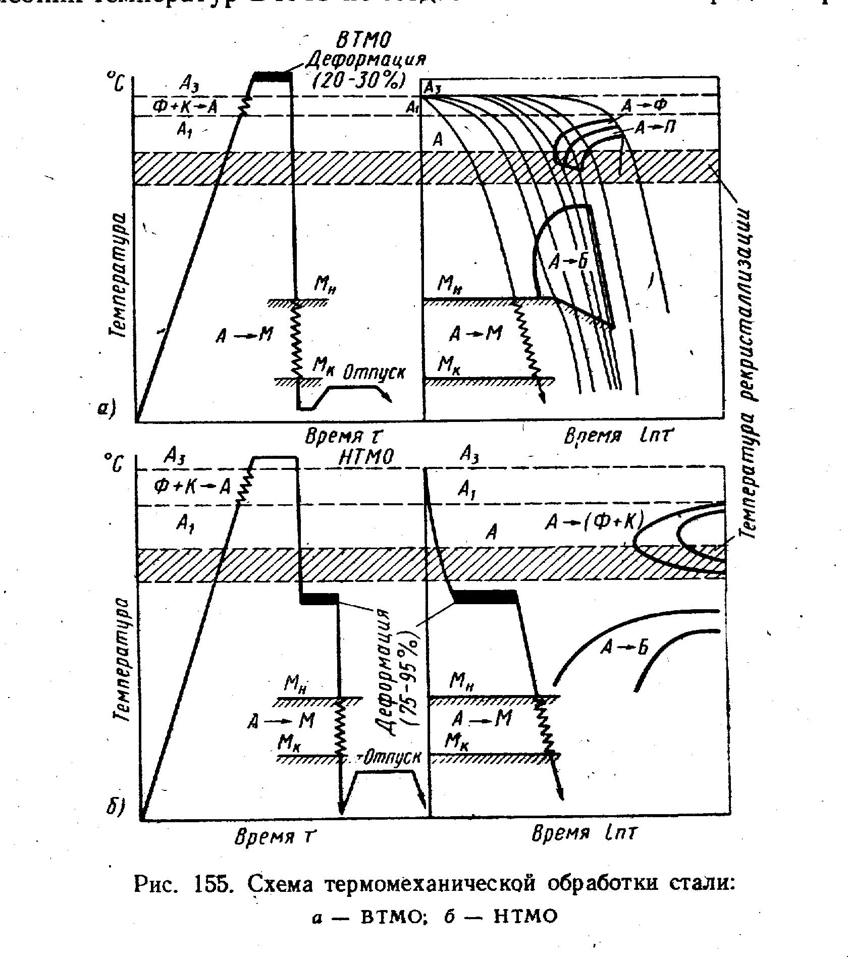 Схема режимов термомеханической обработки стали