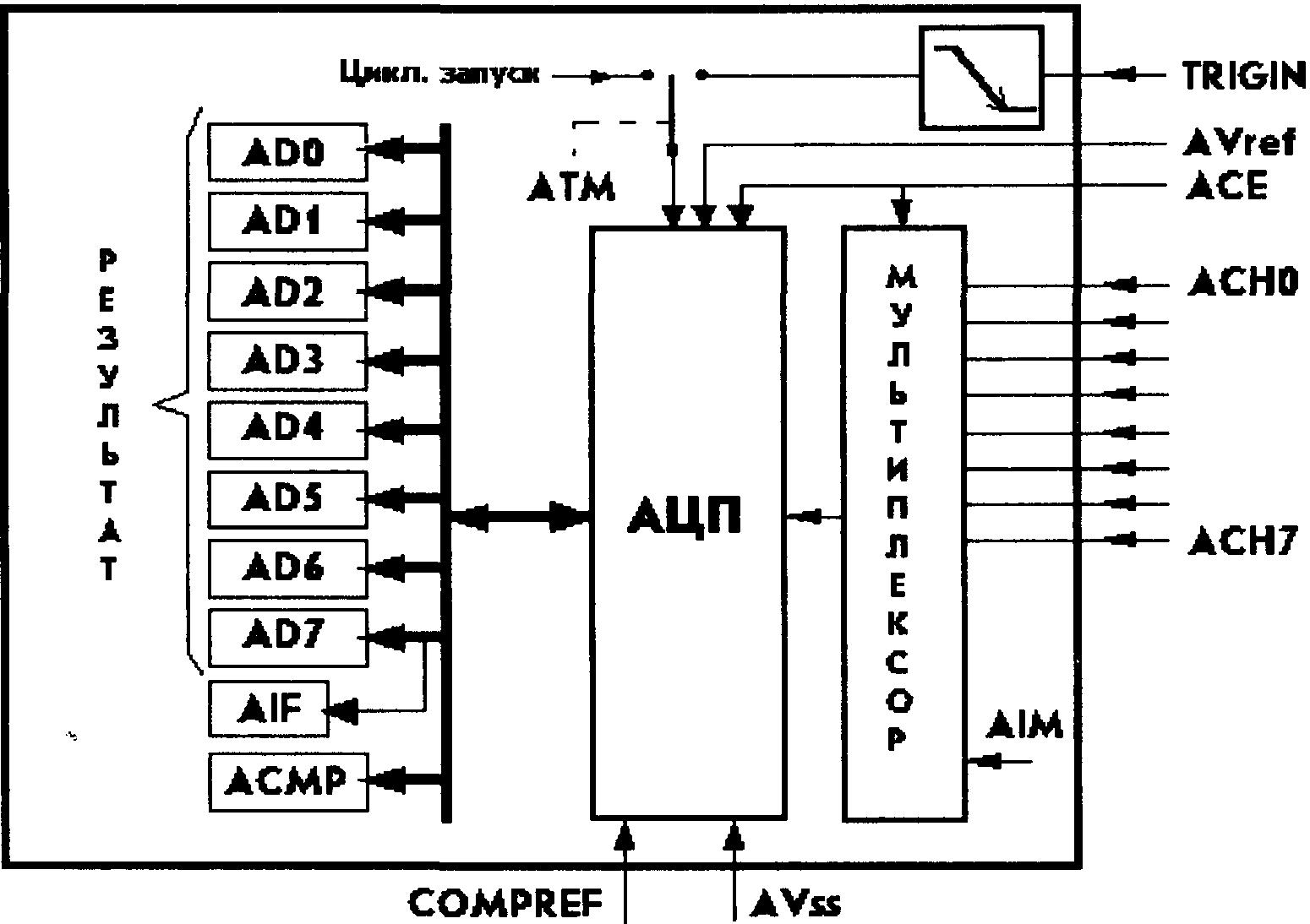 схема последовательного ацп