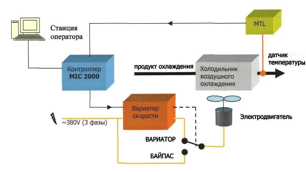 Автоматизированная система управления технологических  Автоматизированная система управления технологических комплексов и участков