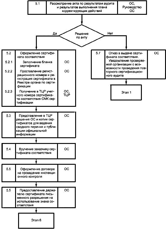 Ресертификация смк блок-схема сертификация хранилищ нефтепродуктов