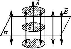 Теорема о циркуляции вектора напряженности электростатического поля
