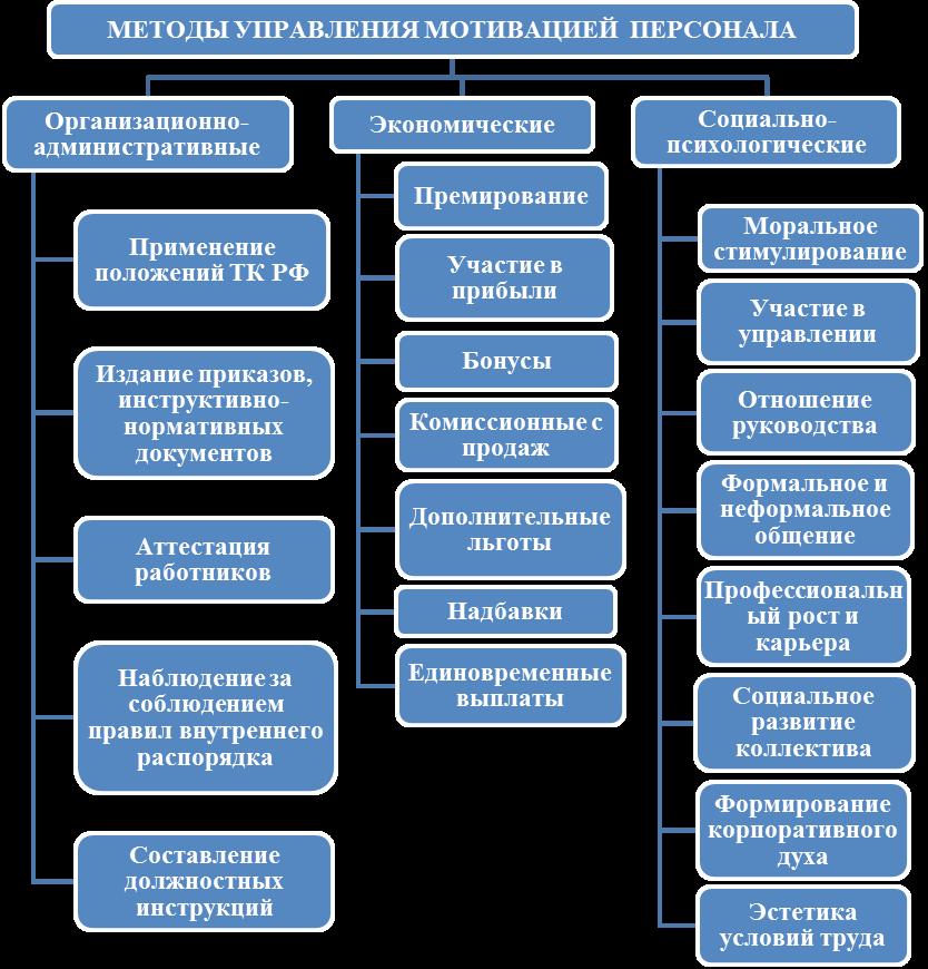Что должен и что может HR-менеджер :: кадровый портал ...