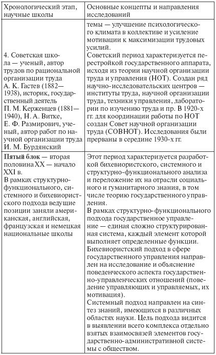 Основные научные школы государственного управления реферат 2533