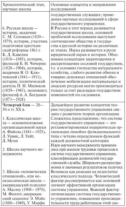 Основные научные школы государственного управления реферат 2601