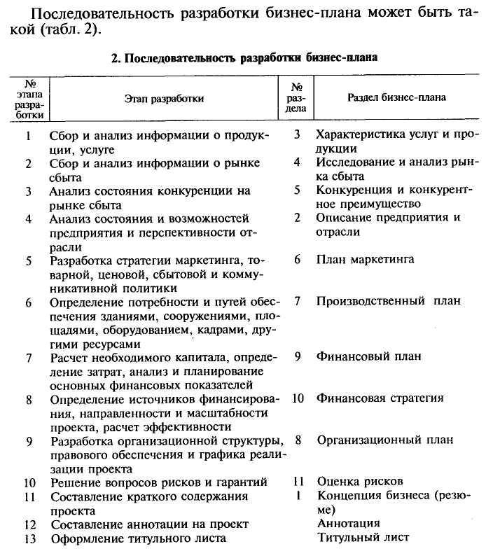 содержание и порядок составления финансового плана предприятия шпаргалка