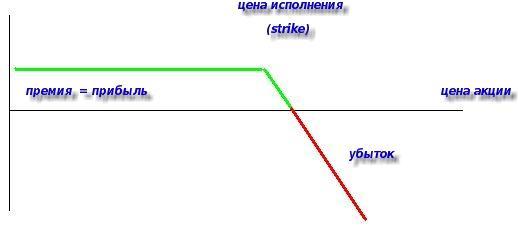 Сложные опционные стратегии бинарные опционы анализ рынка