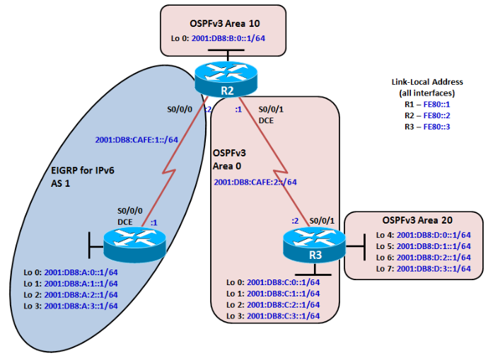 eigrp ospf redistribution lab Explore advanced topics and techniques in cisco routing, from ripv2 routes for smaller networks, to eigrp and ospf protocols for enterprise networks.