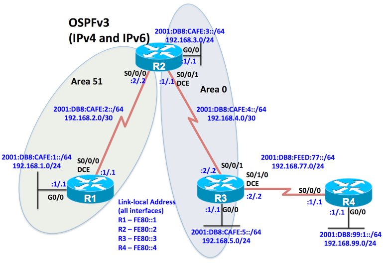 Step 2: Configure and verify ospFv3 address families for