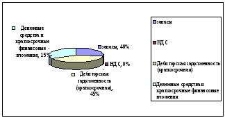 Анализ финансового положения ооо Электромонтаж  Теперь рассмотрим состав оборотных активов рисунок 3