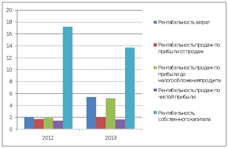 Анализ финансового положения ооо Электромонтаж  По результатам таблицы 5 изобразим динамику показателей рентабельности которую можно посмотреть на рисунке 8