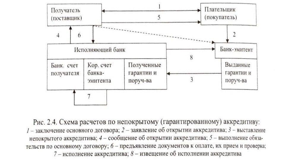 Договор банковского вклада депозита с физическими лицами