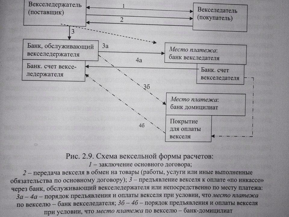 План счетов инструкция