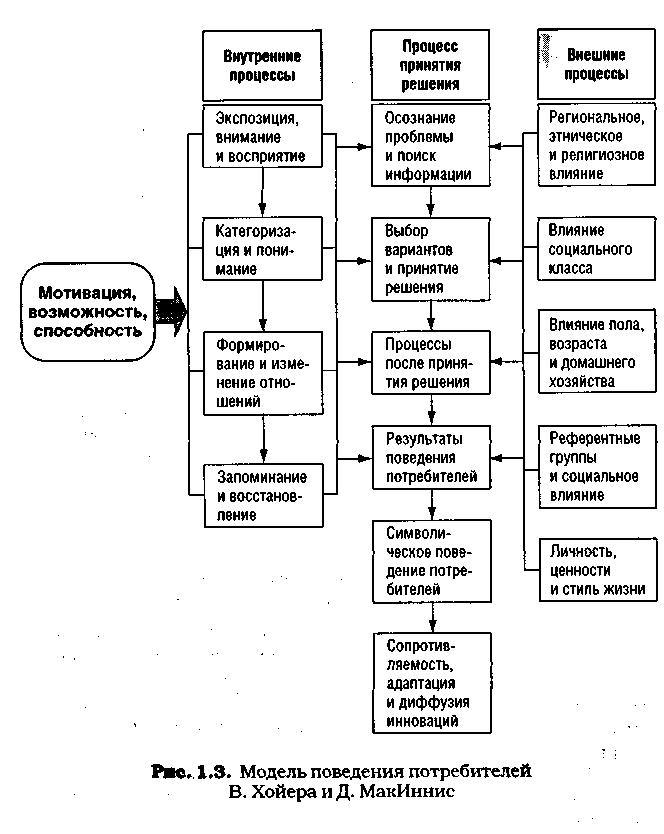 Модели поведения покупателей курсовая работа модельный бизнес злынка