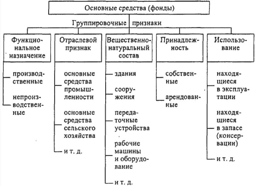 Глава Теоретические аспекты ресурсов атп и их характеристика Классификация основных средств фондов