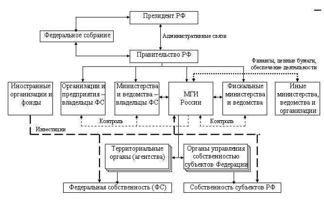 Схема управления государственной системы фото 913