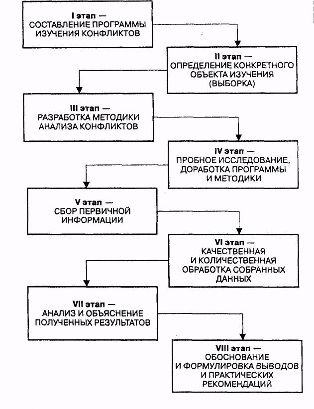 Этапы формирования конфликтология