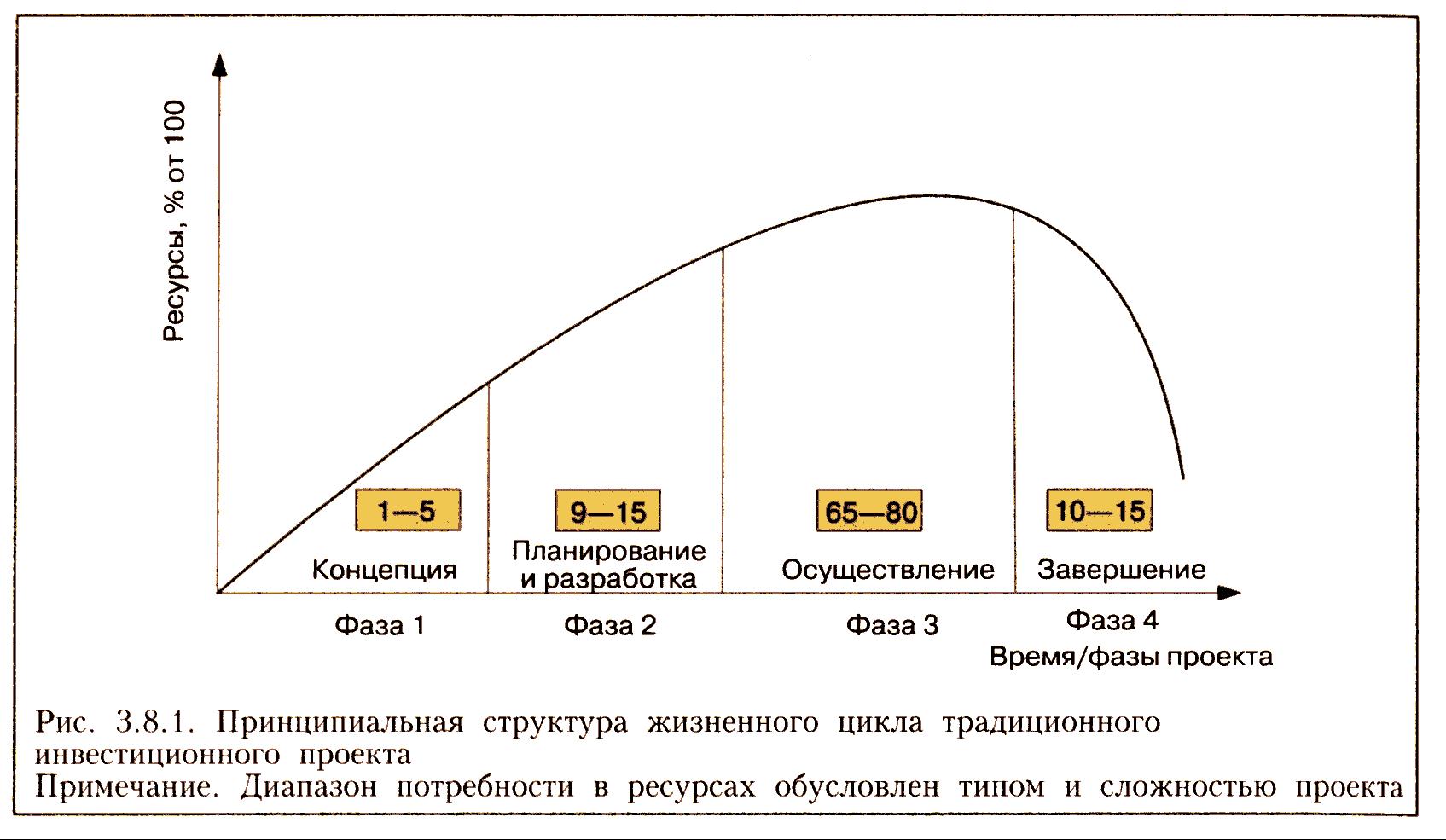 Доклад жизненный цикл проекта 922