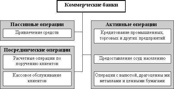 Пассивными операциями управления банка шпаргалка методы