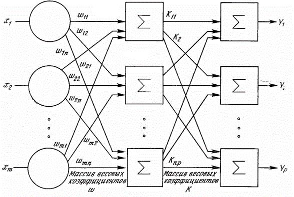 Многослойные нейронные сети реферат 7108