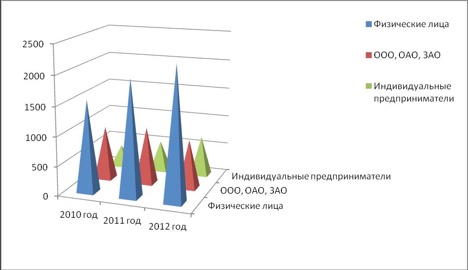 Анализ организации банковского кредитования физических лиц на  Субъекты кредитования за 2012 2014 года в млн рублей