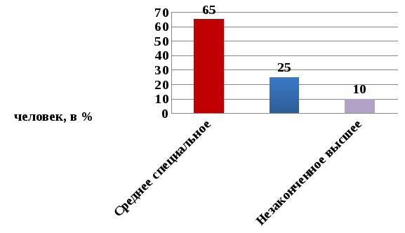 Выявление особенностей предоставления социальной помощи  В ходе исследования выявлено что большинство опрошенных социальных работников имею большой стаж работы распределение опрошенных по размеру стажа