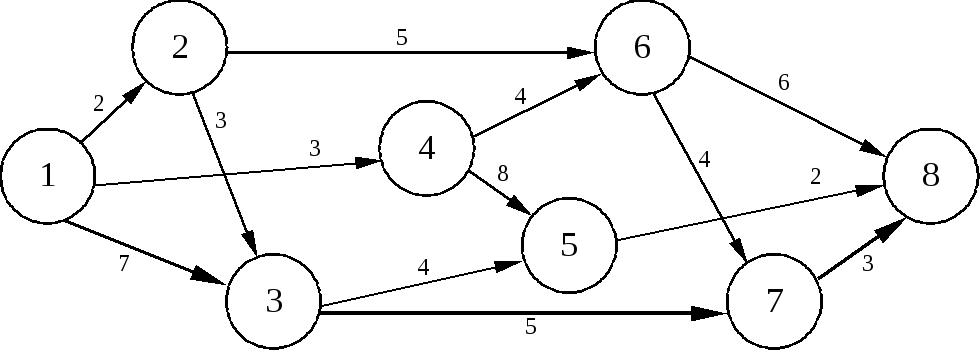 курсовая работа сетевые модели