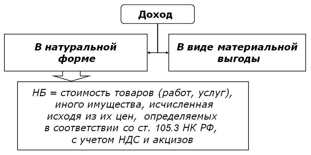 Доходы подлежащие налогообложению ндфл характеристика с места работы грузчика образец