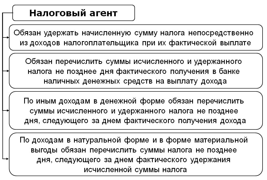 Порядок исчисления ндфл налоговыми агентами справку из банка Серпуховская